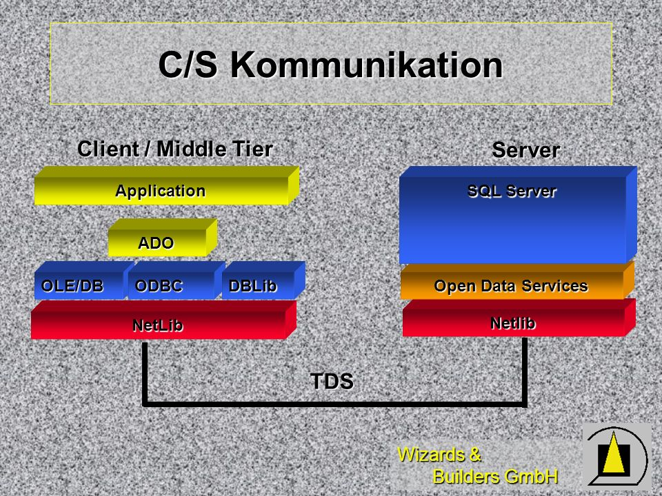 C/S Kommunikation Client / Middle Tier Server TDS Application