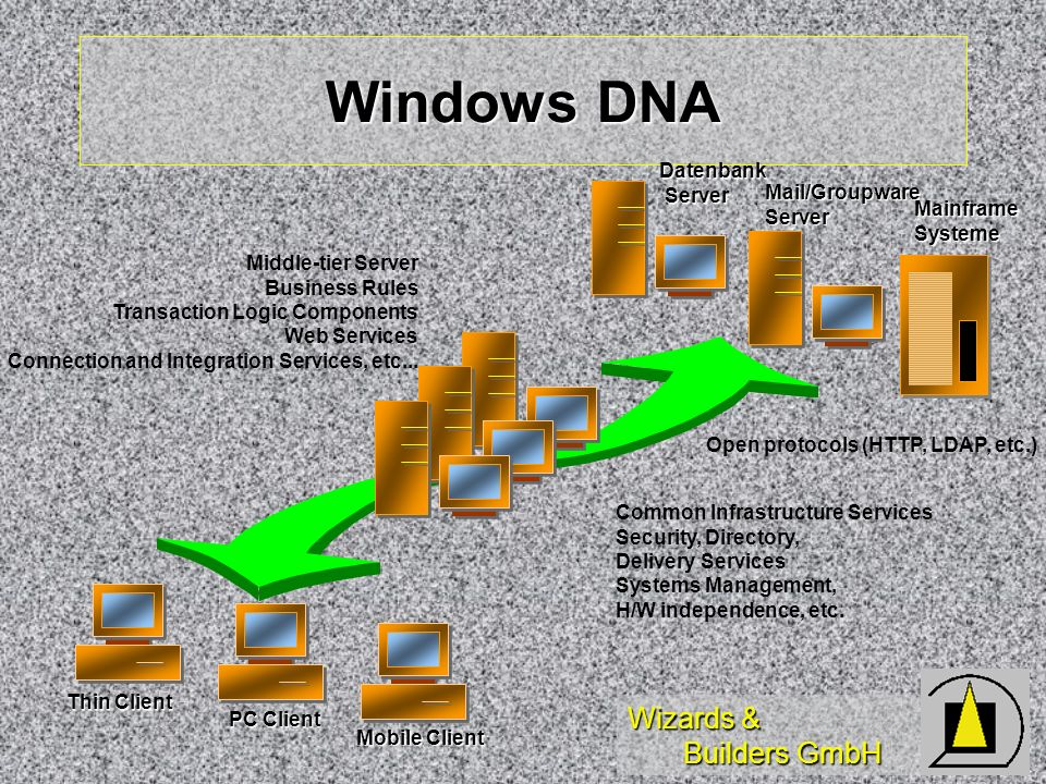 Windows DNA Datenbank Server Mail/Groupware Server Middle-tier Server