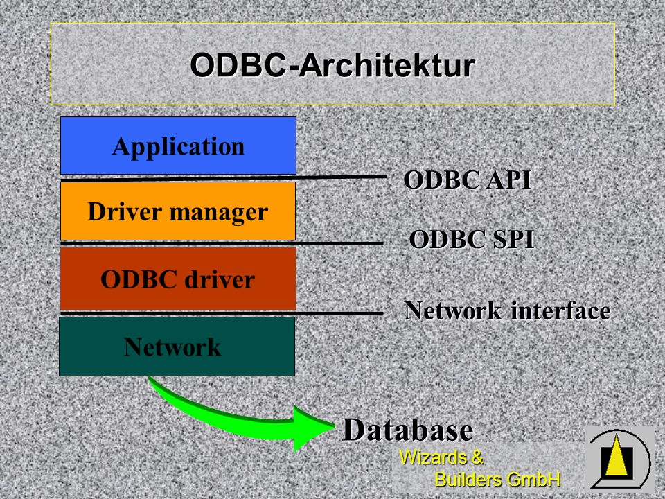ODBC-Architektur Database Application ODBC API Driver manager ODBC SPI