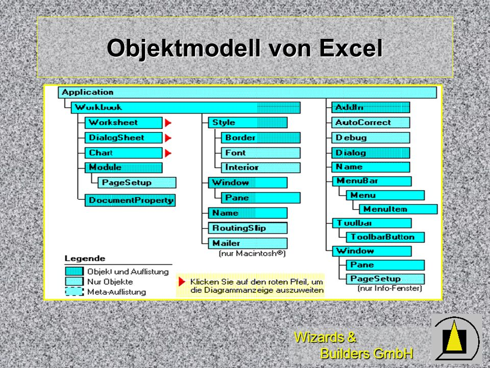 Objektmodell von Excel