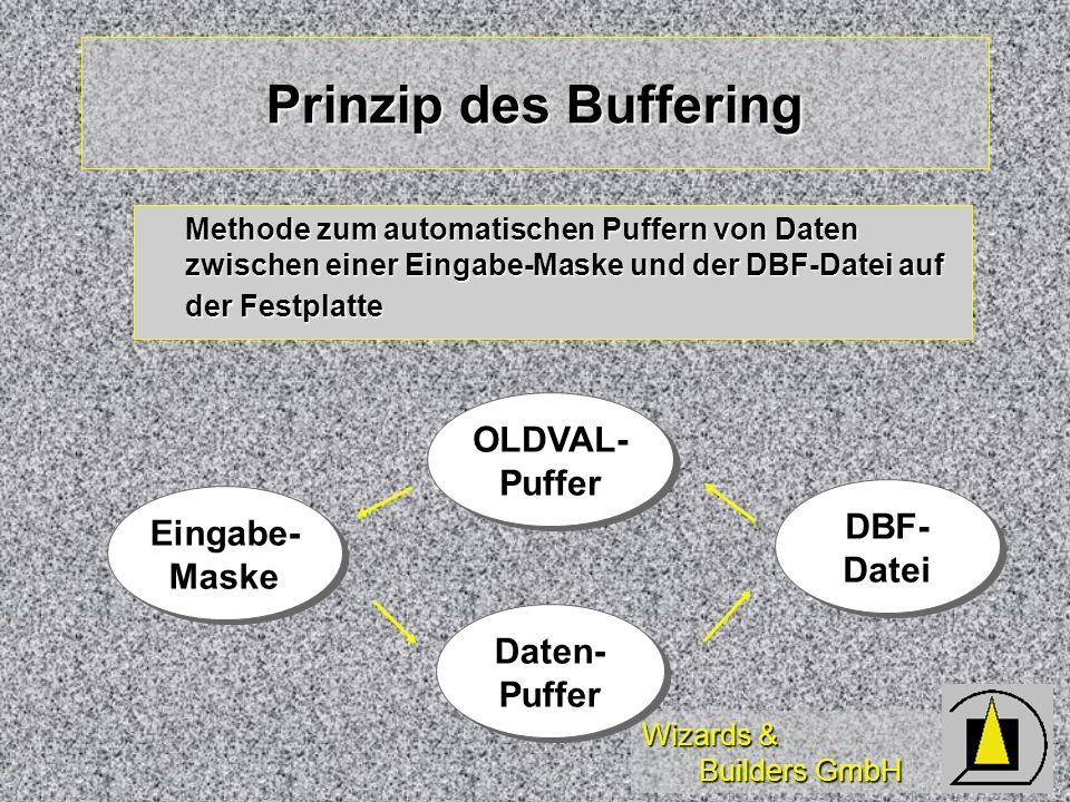 Prinzip des Buffering OLDVAL- Puffer DBF- Eingabe- Datei Maske Daten-