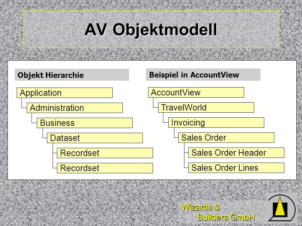 AV Objektmodell Application AccountView Administration TravelWorld