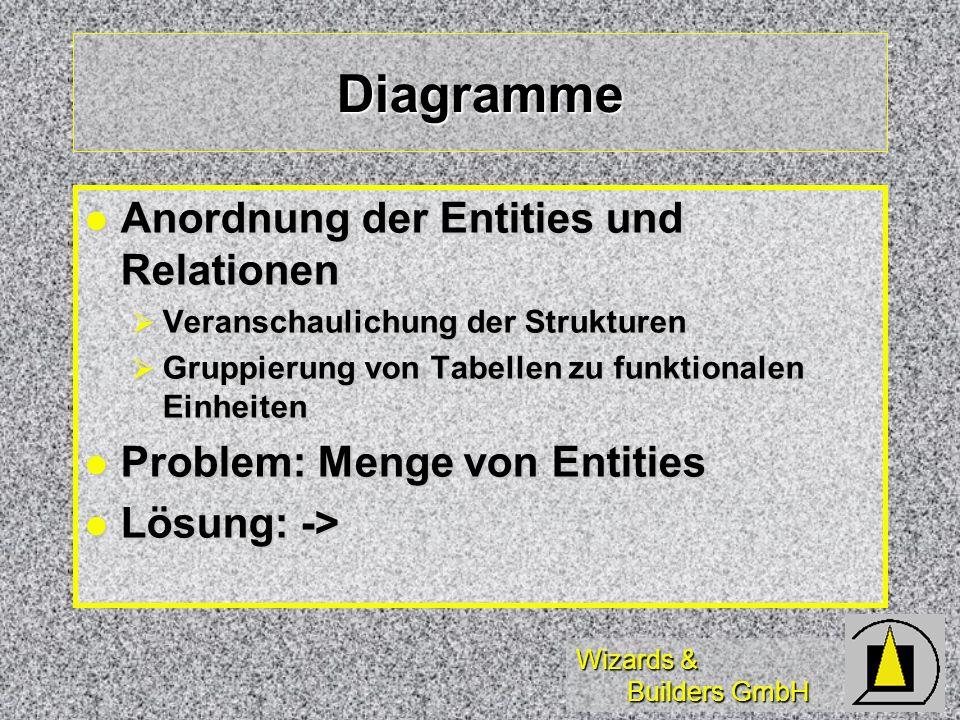 Diagramme Anordnung der Entities und Relationen