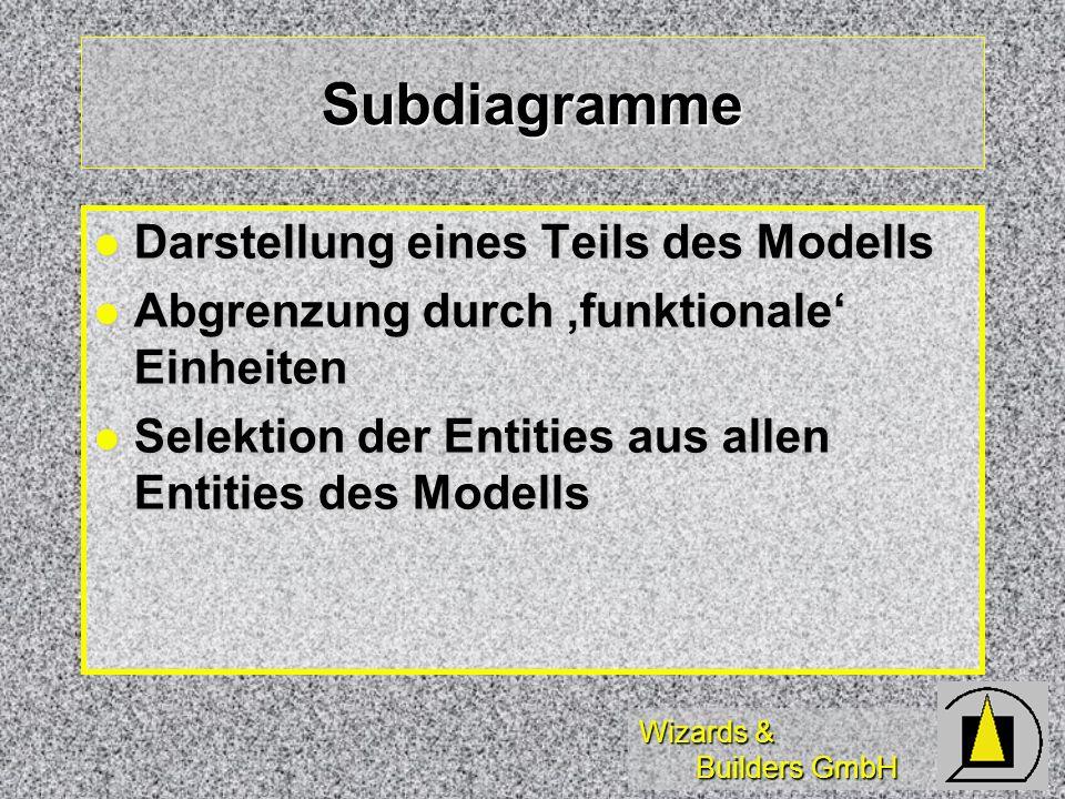 Subdiagramme Darstellung eines Teils des Modells