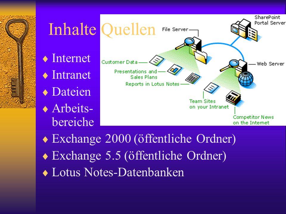 Inhalte Quellen Internet Intranet Dateien Arbeits- bereiche