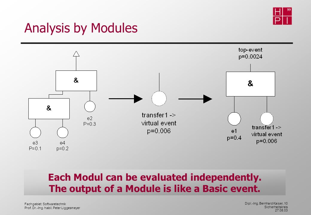 Analysis by Modules Each Modul can be evaluated independently.