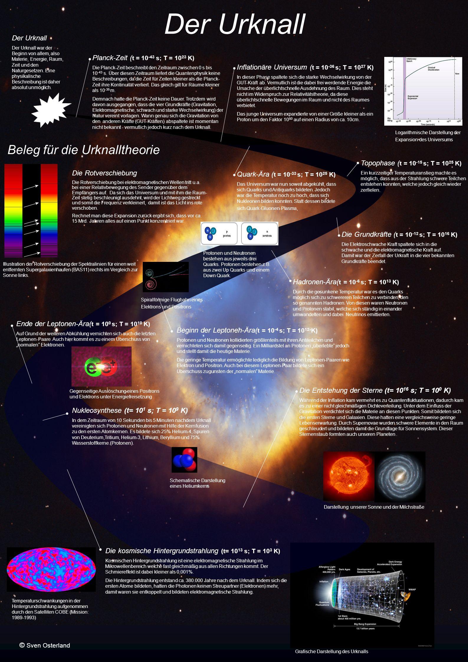 Der Urknall Beleg für die Urknalltheorie Der Urknall