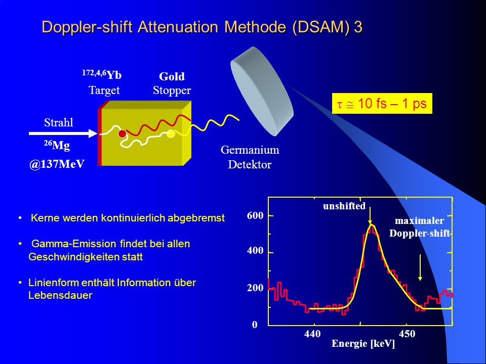 Doppler-shift Attenuation Methode (DSAM) 3