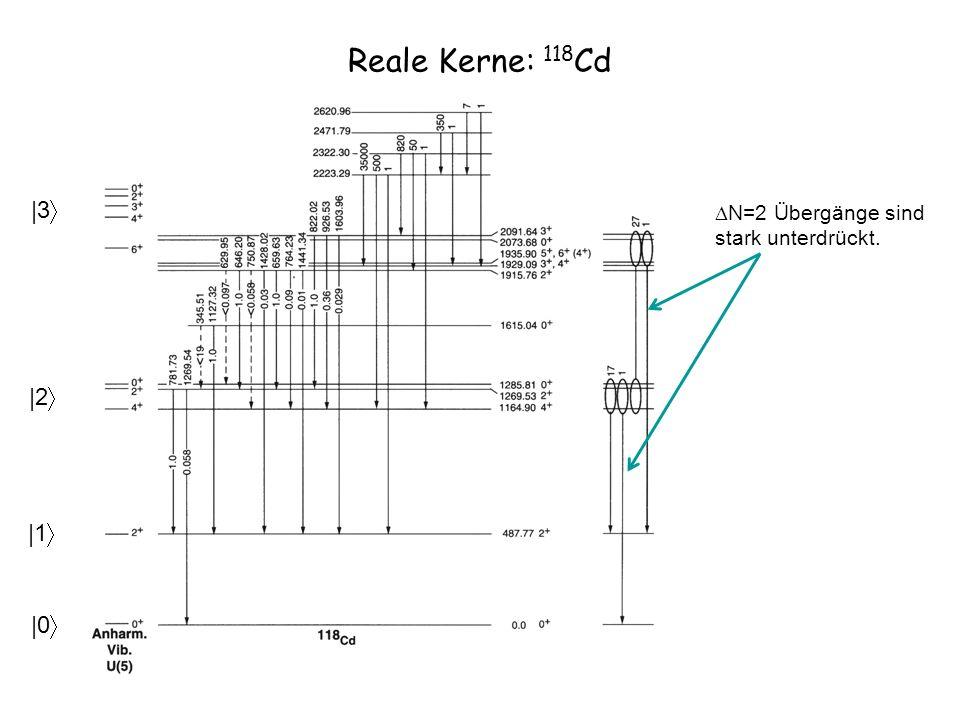 Reale Kerne: 118Cd |3 |2 |1 |0
