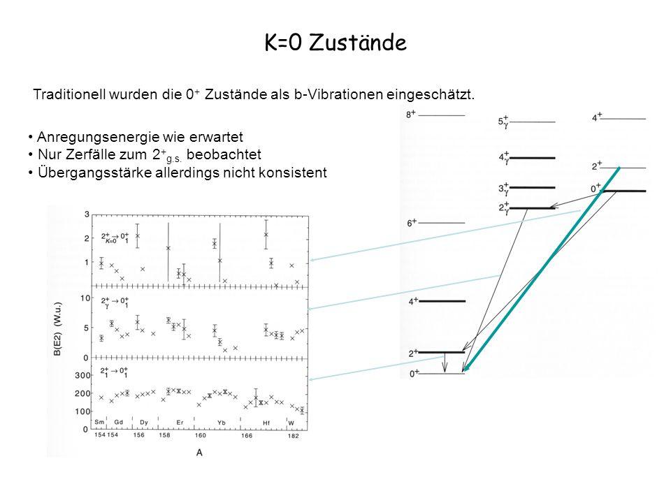 K=0 ZuständeTraditionell wurden die 0+ Zustände als b-Vibrationen eingeschätzt. Anregungsenergie wie erwartet.