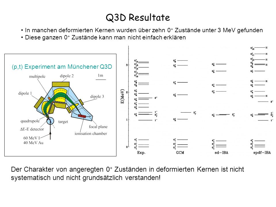 Q3D ResultateIn manchen deformierten Kernen wurden über zehn 0+ Zustände unter 3 MeV gefunden.