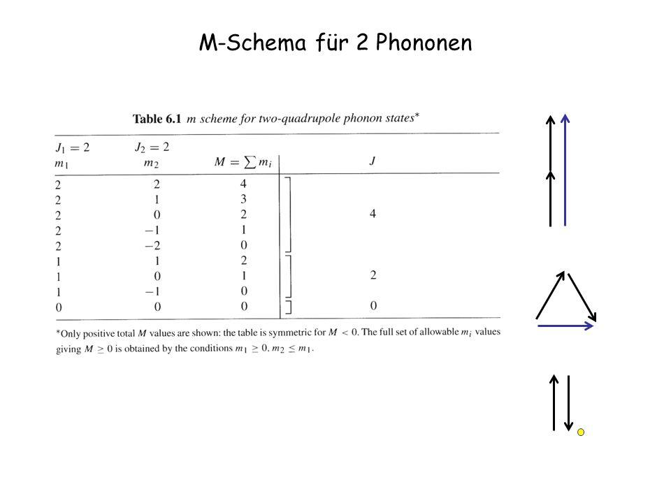 M-Schema für 2 Phononen