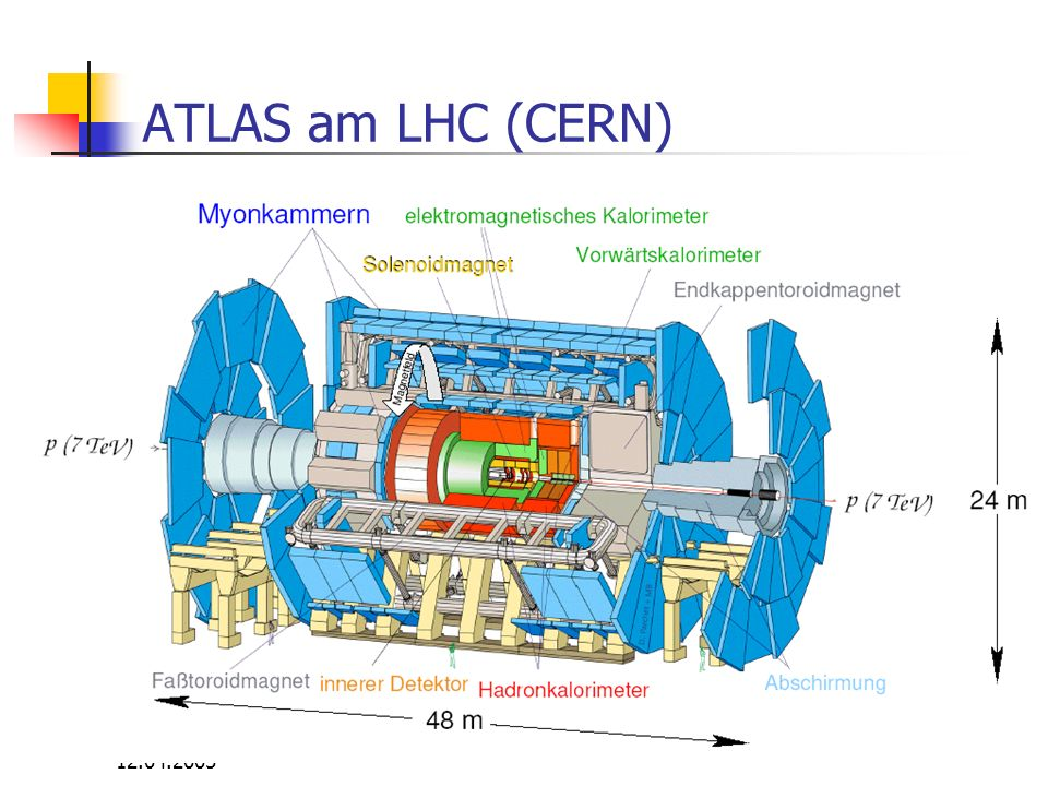 ATLAS am LHC (CERN) 12.04.2005