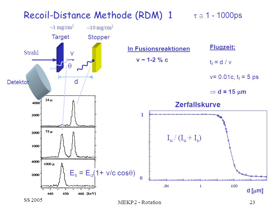 Recoil-Distance Methode (RDM) 1