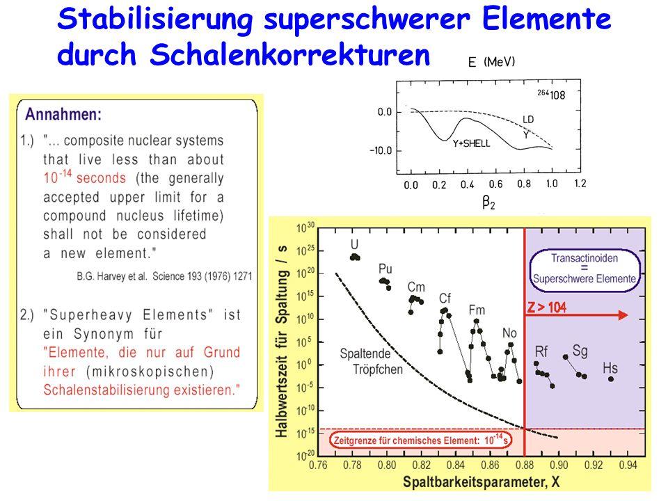 Stabilisierung superschwerer Elemente durch Schalenkorrekturen