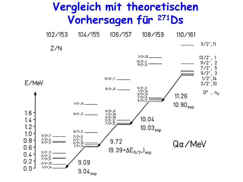 Vergleich mit theoretischen Vorhersagen für 271Ds