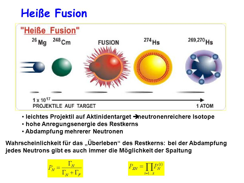 Heiße Fusionleichtes Projektil auf Aktinidentarget è neutronenreichere Isotope. hohe Anregungsenergie des Restkerns.