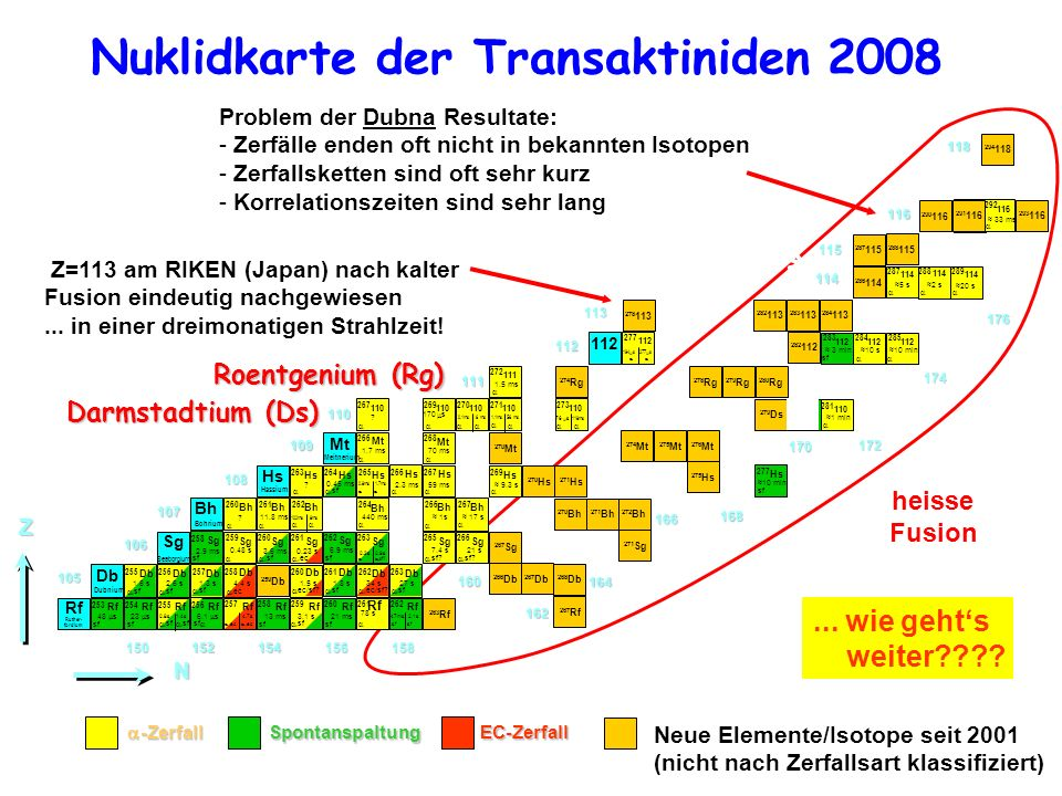 Nuklidkarte der Transaktiniden 2008