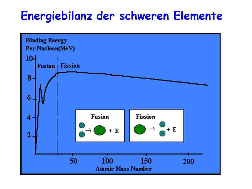 Energiebilanz der schweren Elemente