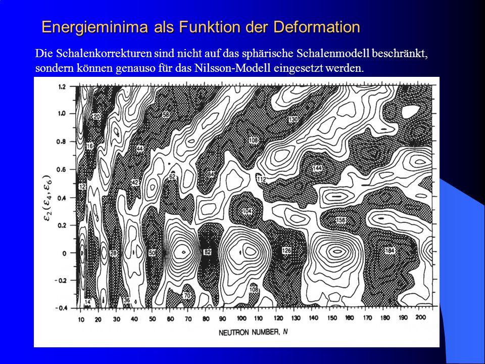 Energieminima als Funktion der Deformation