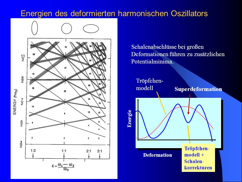 Energien des deformierten harmonischen Oszillators