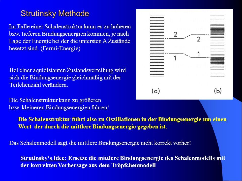 Strutinsky Methode