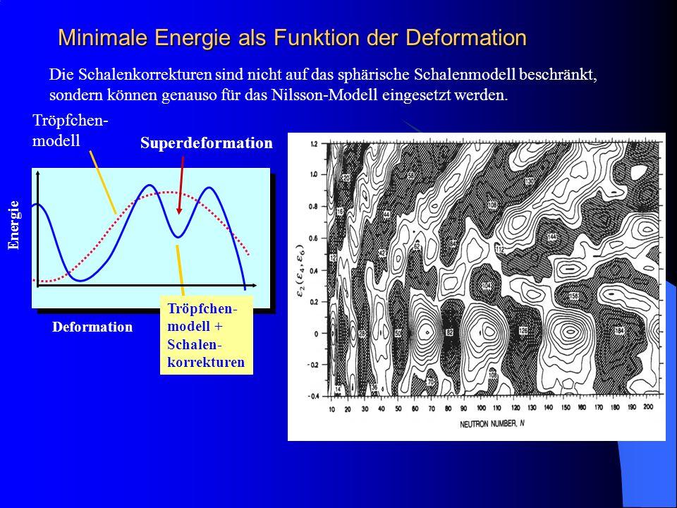 Minimale Energie als Funktion der Deformation