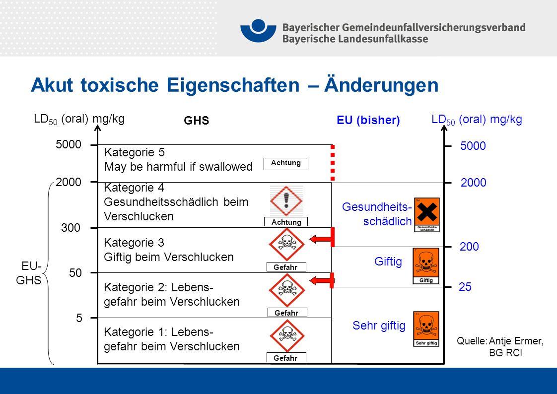 Akut toxische Eigenschaften – Änderungen