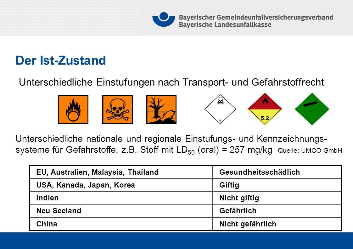 Der Ist-Zustand Unterschiedliche Einstufungen nach Transport- und Gefahrstoffrecht.