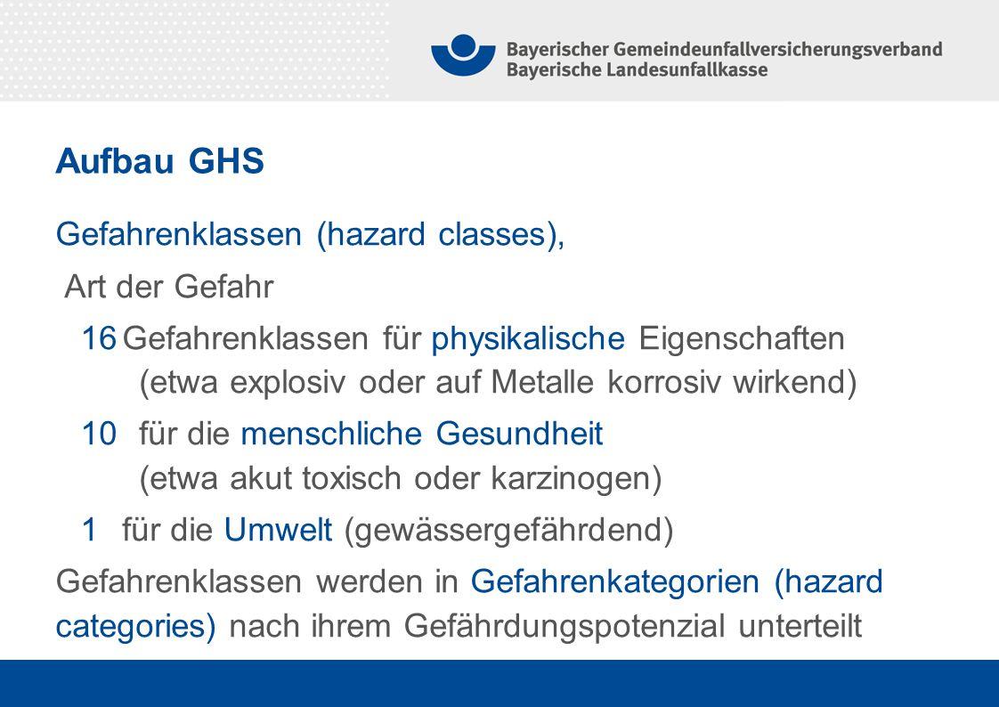 Aufbau GHS Gefahrenklassen (hazard classes), Art der Gefahr