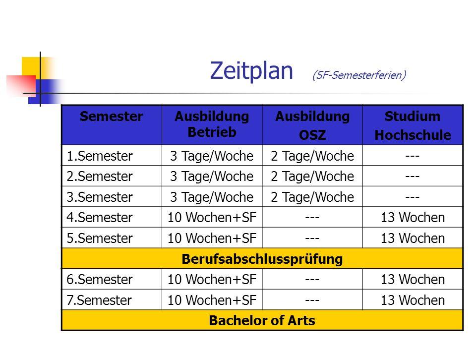 Zeitplan (SF-Semesterferien)