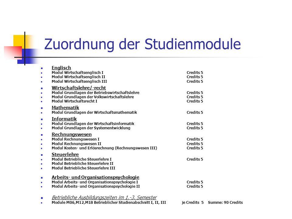 Zuordnung der Studienmodule