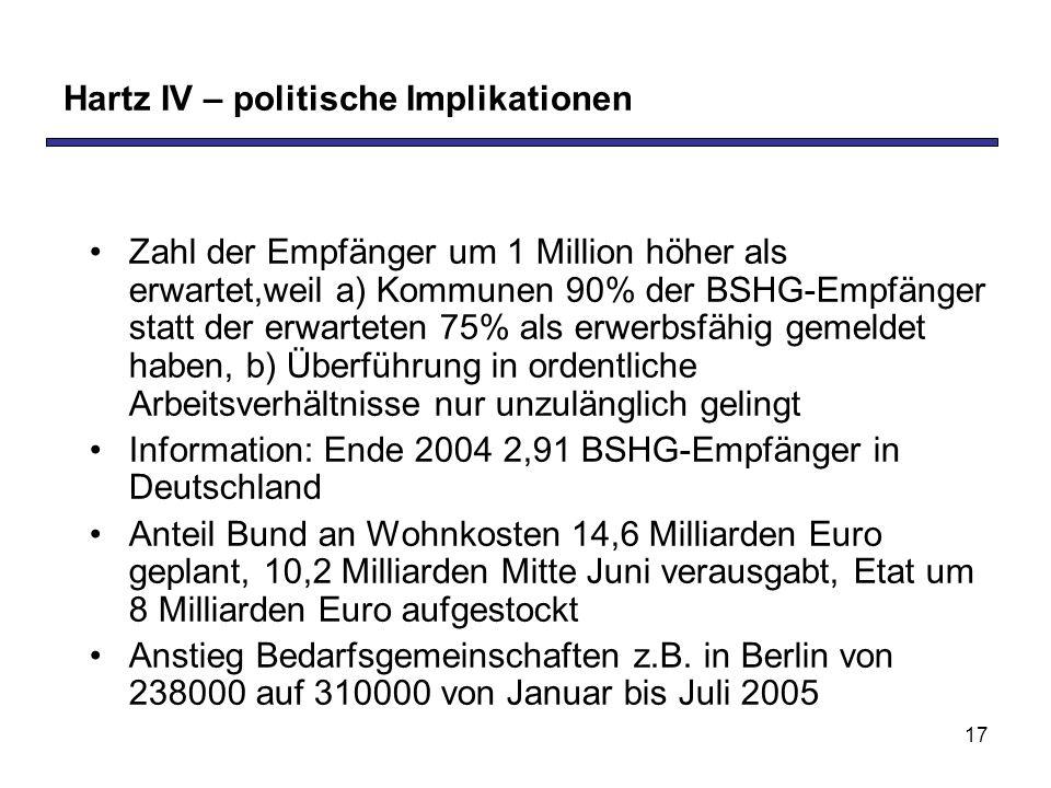 Hartz IV – politische Implikationen
