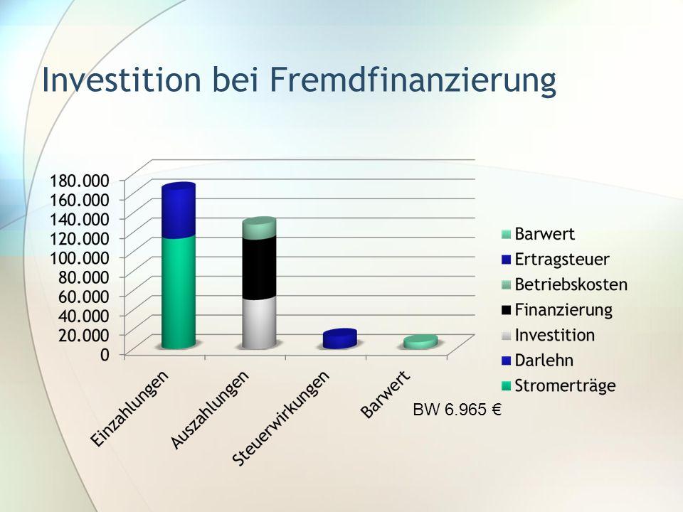 Investition bei Fremdfinanzierung
