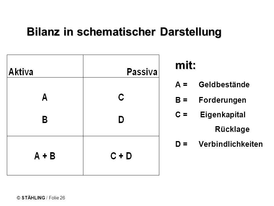 Bilanz in schematischer Darstellung
