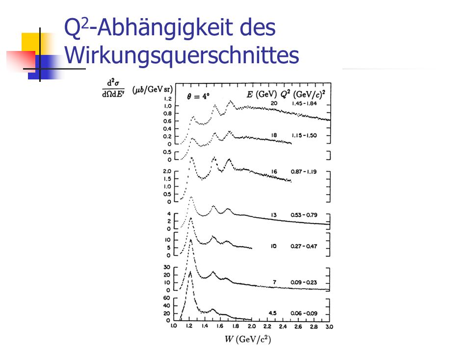 Q2-Abhängigkeit des Wirkungsquerschnittes