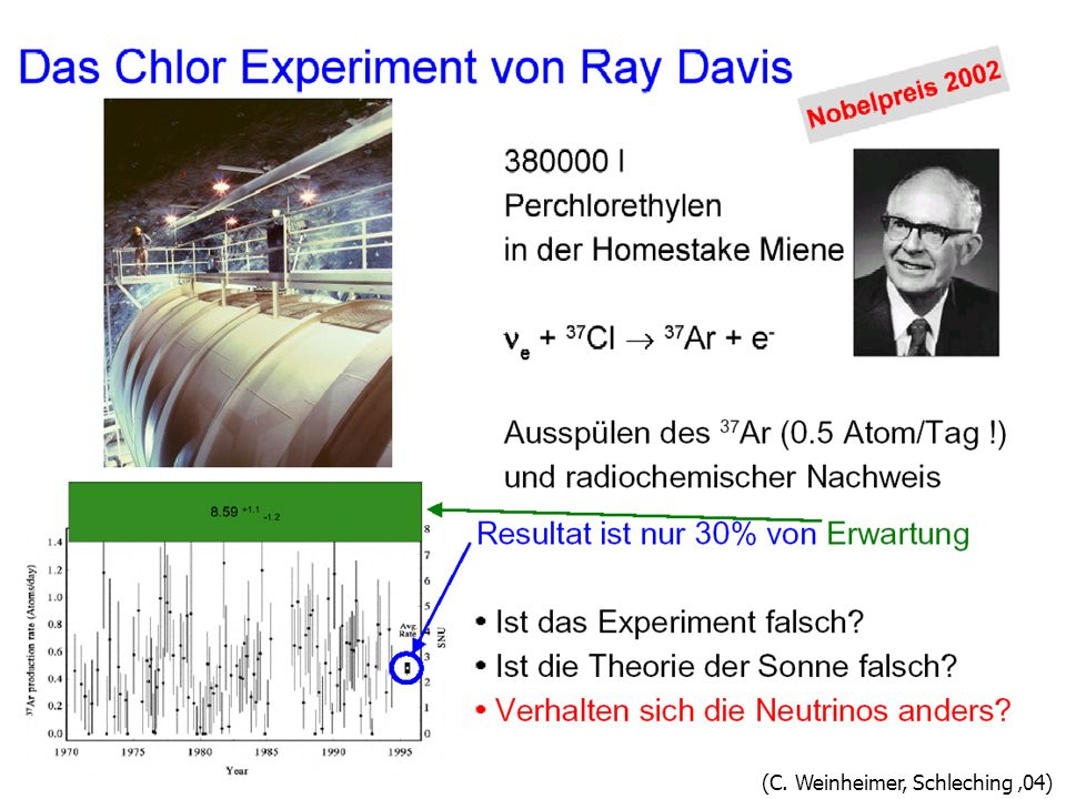 Davis Experiment (C. Weinheimer, Schleching '04)
