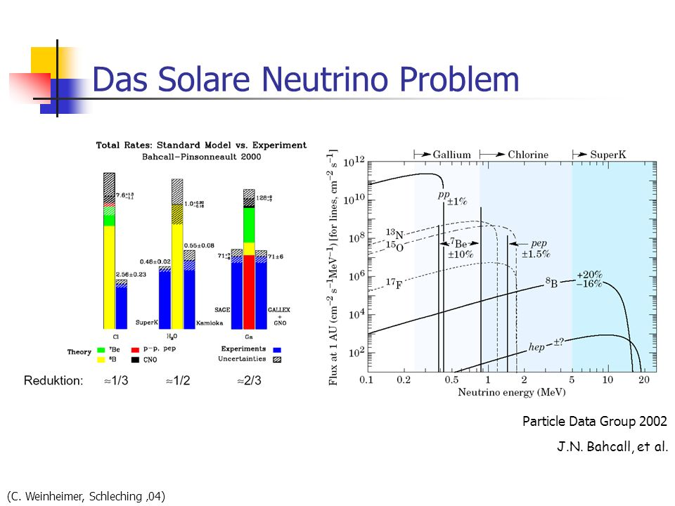 Das Solare Neutrino Problem