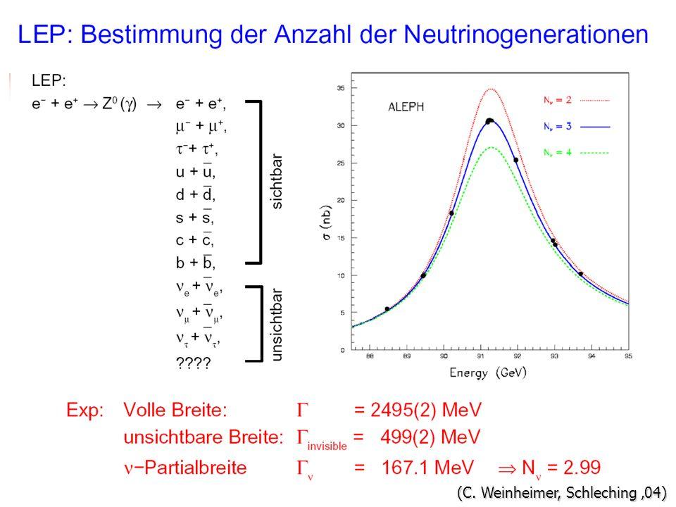 Neutrinogenerationen