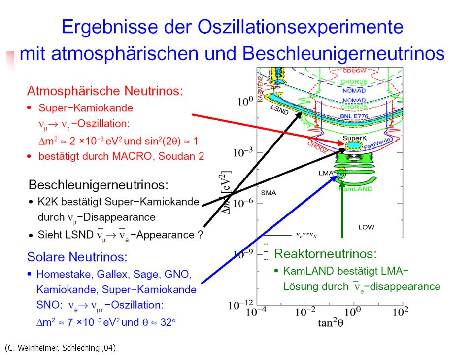 Dm2 (C. Weinheimer, Schleching '04)