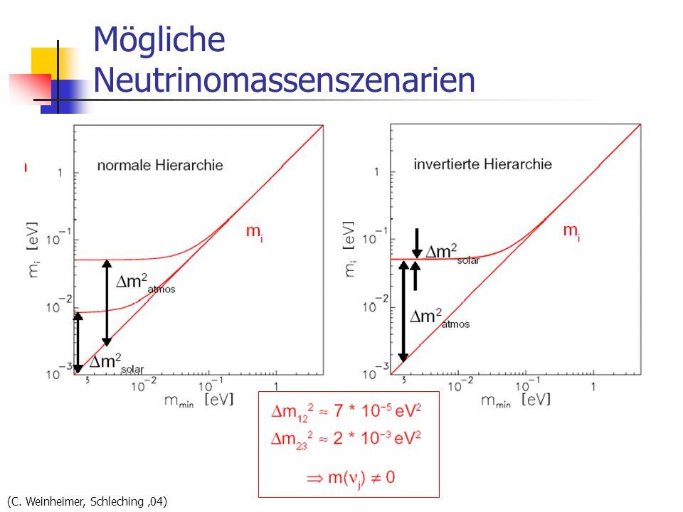 Mögliche Neutrinomassenszenarien