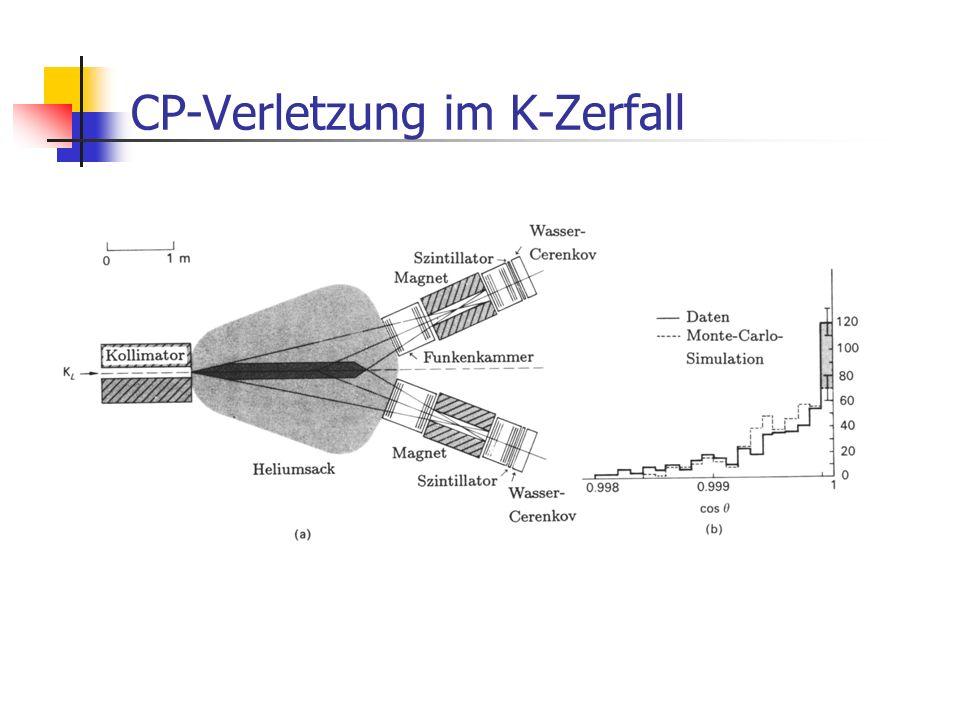 CP-Verletzung im K-Zerfall