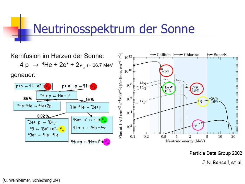Neutrinosspektrum der Sonne