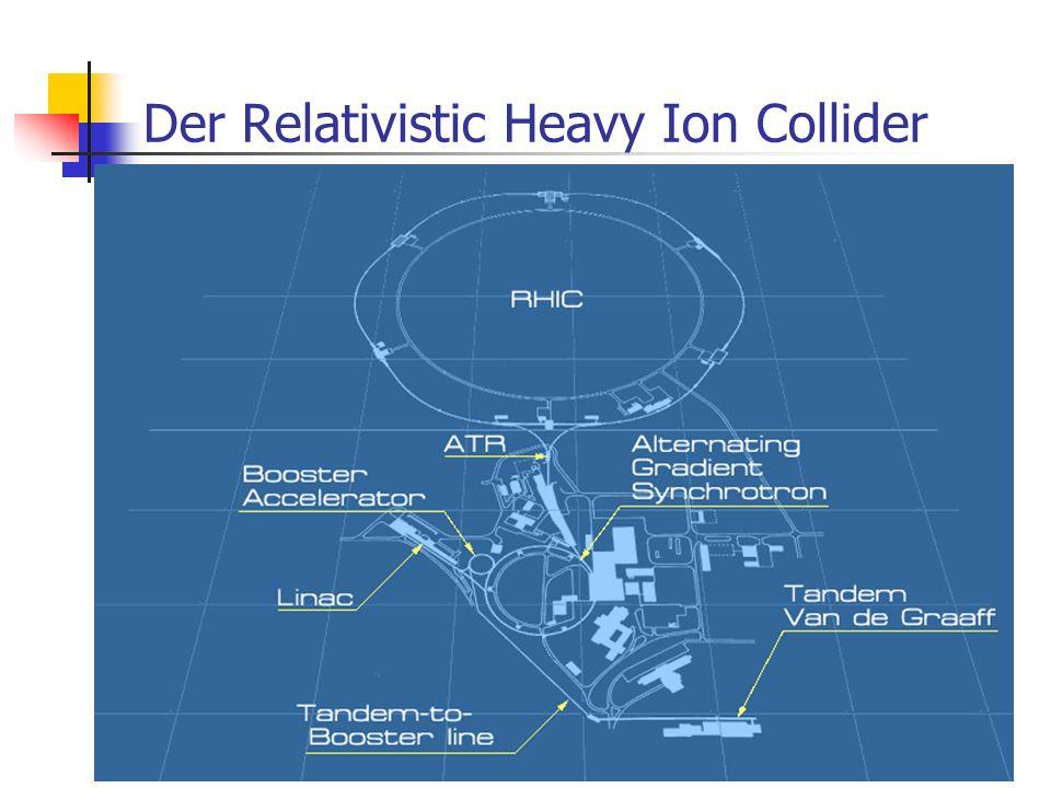 Der Relativistic Heavy Ion Collider
