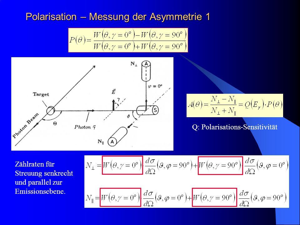Polarisation – Messung der Asymmetrie 1