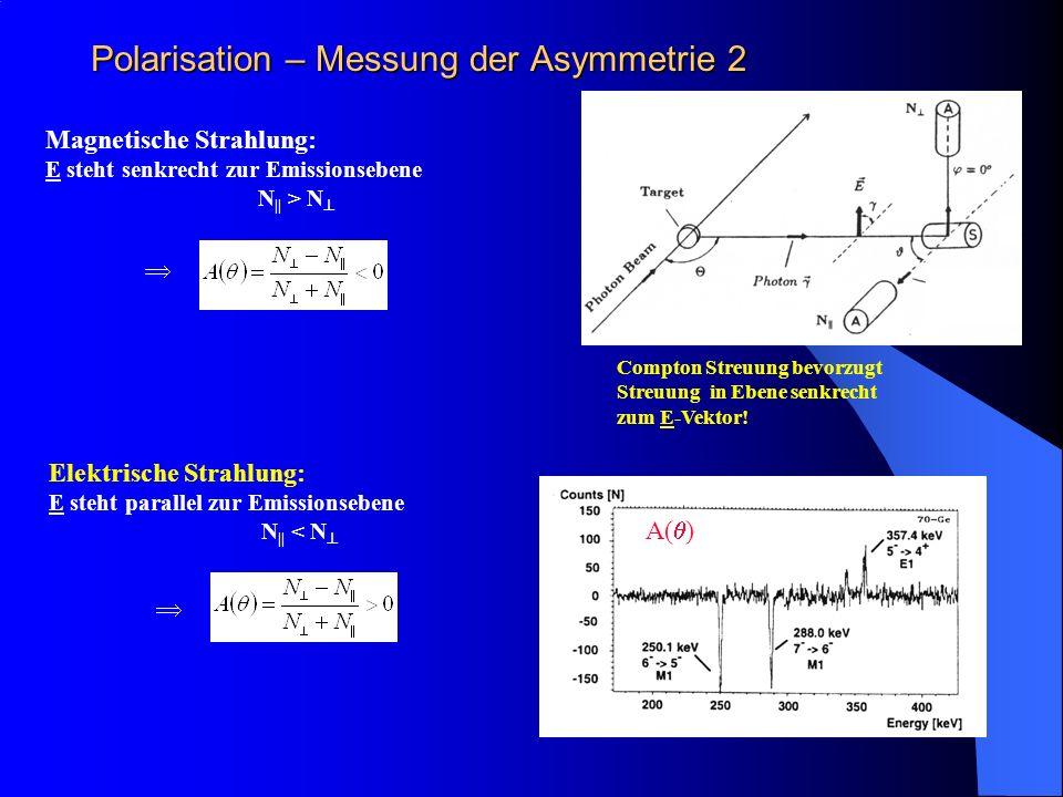 Polarisation – Messung der Asymmetrie 2