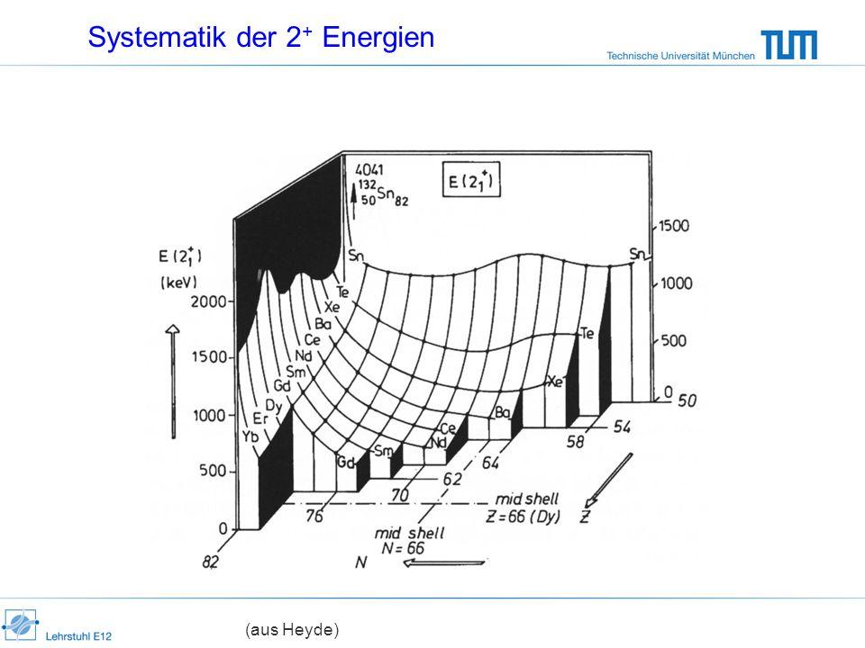 Systematik der 2+ Energien