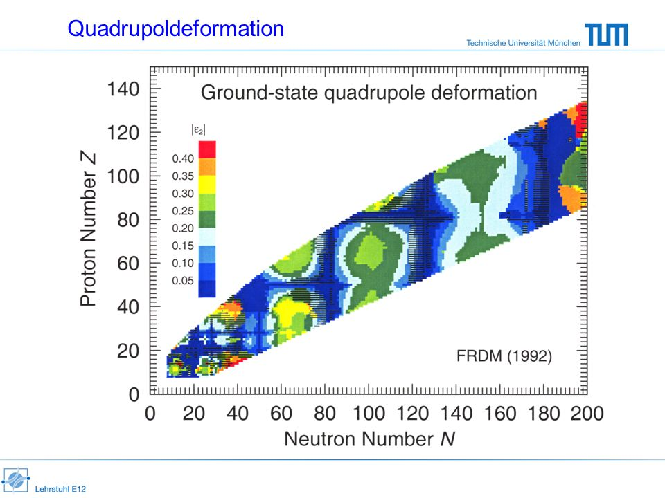 Quadrupoldeformation