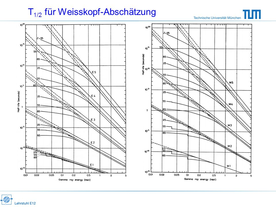 T1/2 für Weisskopf-Abschätzung