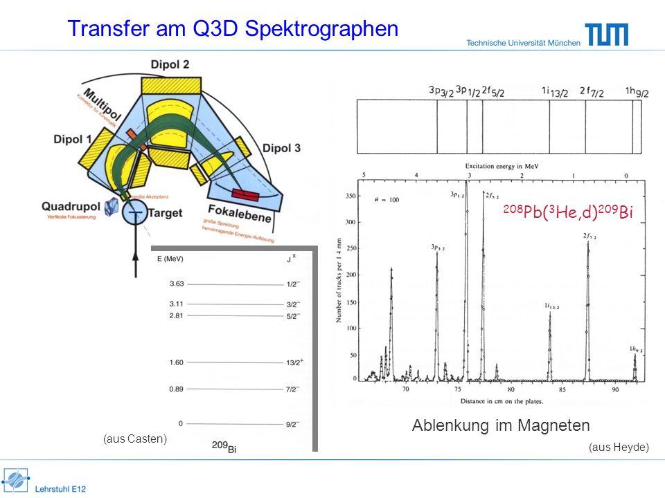 Transfer am Q3D Spektrographen